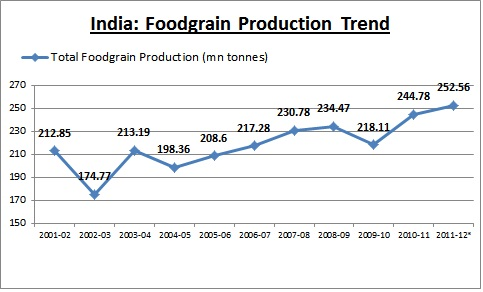 food production in india