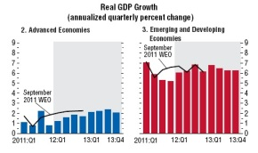 World Economic Outlook 2012 – IMF Report