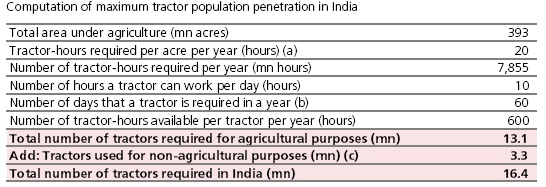 Maximum Total Number of Tractors required for farming in India
