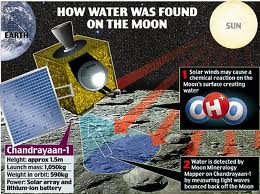 2009 Chandrayaan-1, India's first unmanned lunar probe, discovers large amounts of water on the Moon