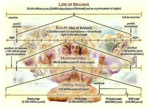 Life of Brahma
