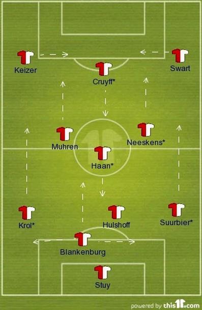 Ajax Total Football