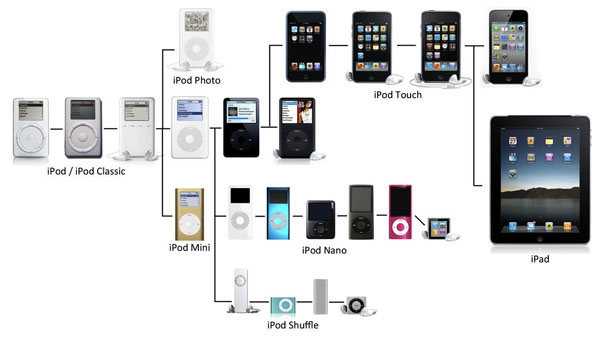 Apple iPod Timeline