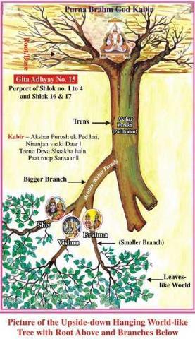 Bhagavad Gita Chapter 15