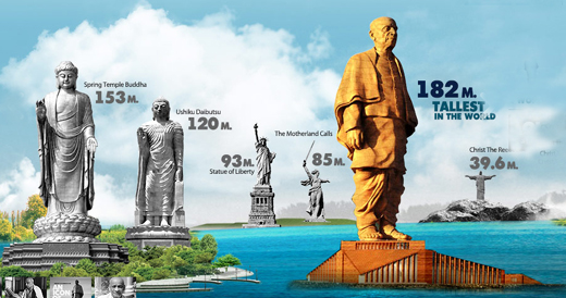 Sardar Patel Statue ini Gujarat: Once completed, it will be the tallest one in the world